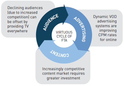 Virtuous cycle of FTA broadcasting
