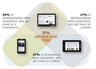 Infographic from Pew Research showing devices used by US news consumers